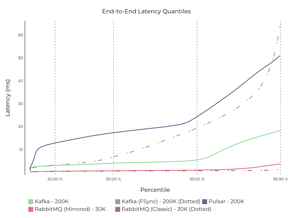 End-to-End Latency Quantiles