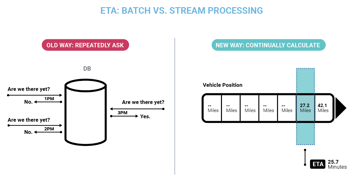 ETA: Batch vs. Stream Processing