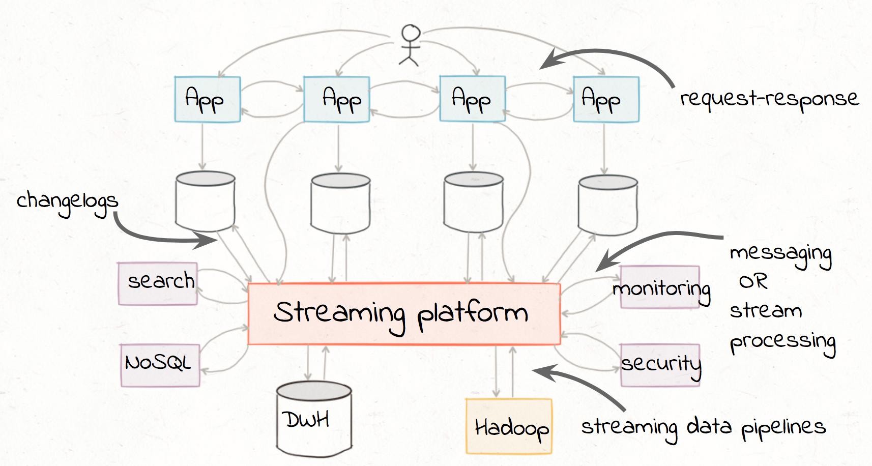 etl_streaming