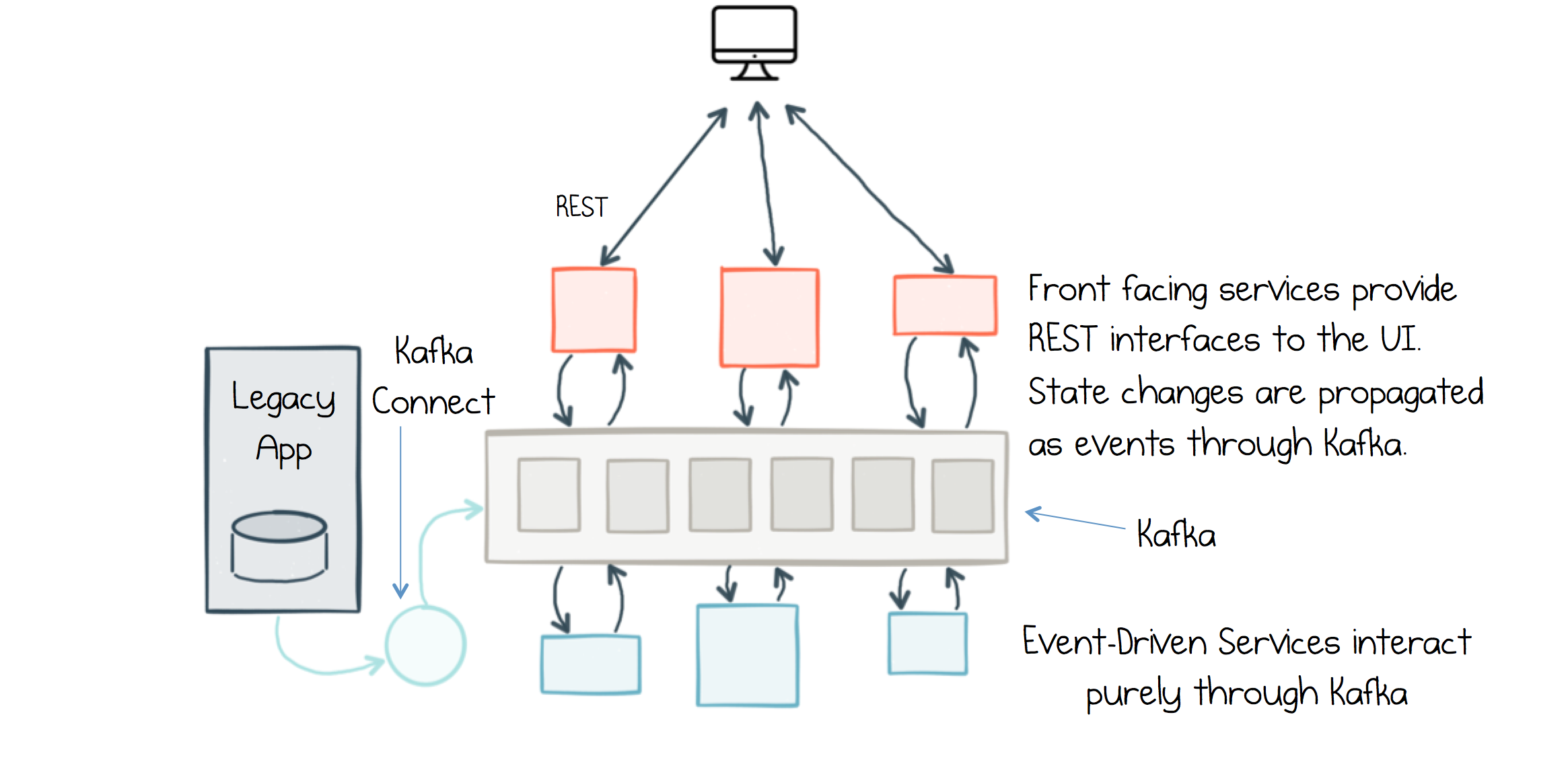 Using Apache Kafka as a Scalable, Event-Driven Backbone for Service Architectures