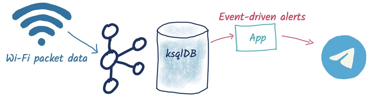 Wi-Fi packet data ➝ Kafka | ksqlDB ➝ Event-driven app ➝ Telegram