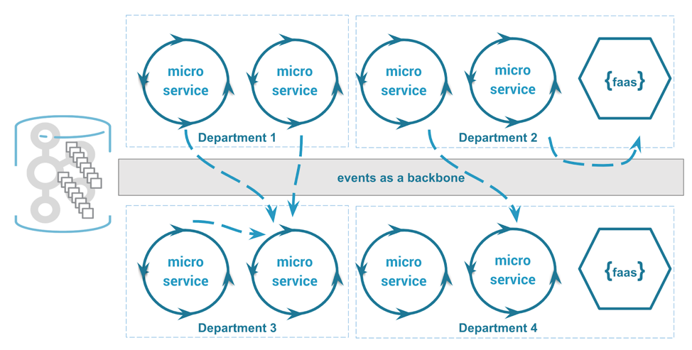 The event-driven organization