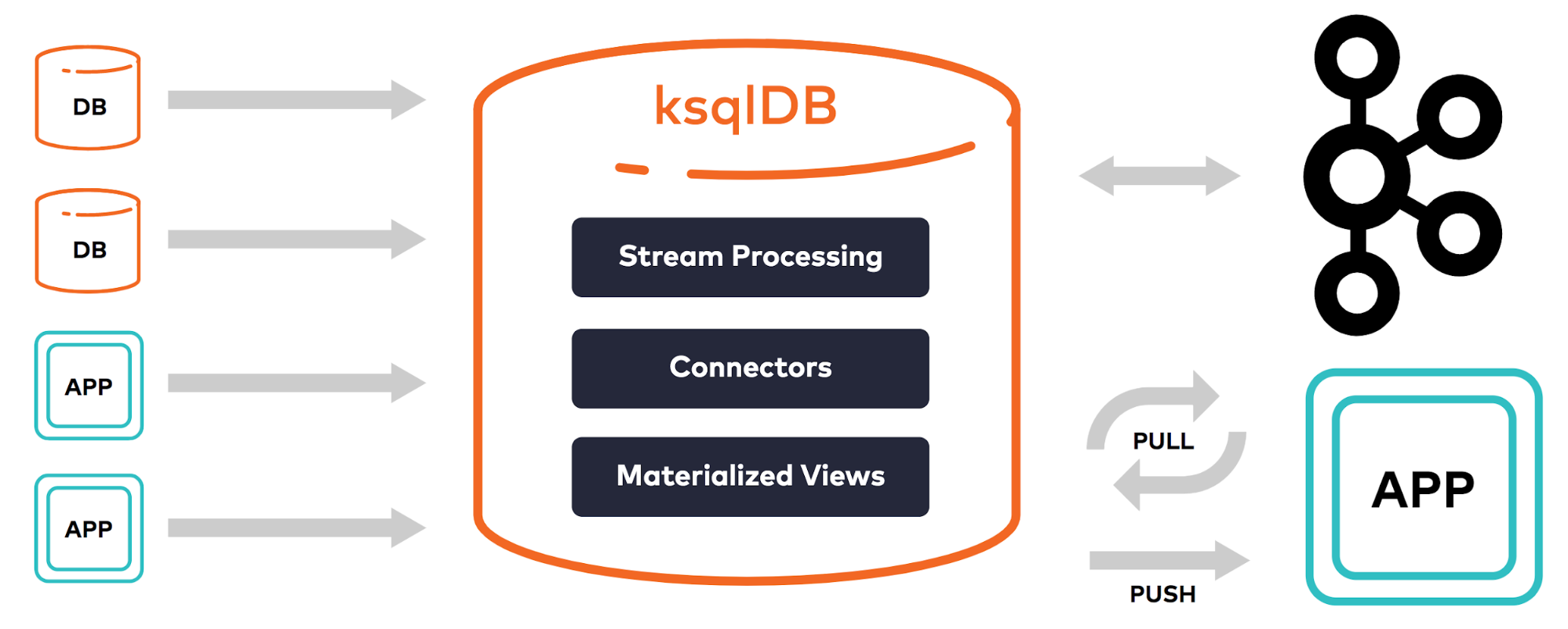 Database | App | ksqlDB (Stream Processing, Connectors, Materialized Views) | Kafka | App