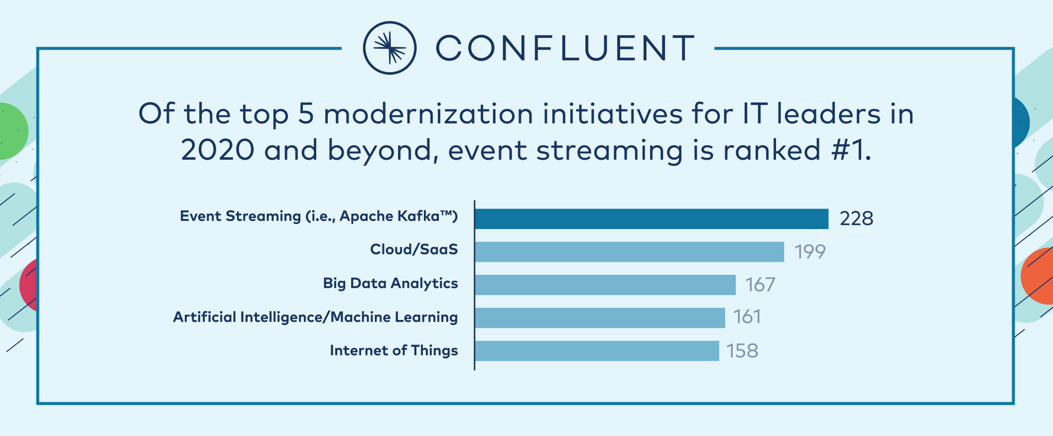 Of the top 5 modernization initiatives for IT leaders in 2020 and beyond, event streaming is ranked #1.