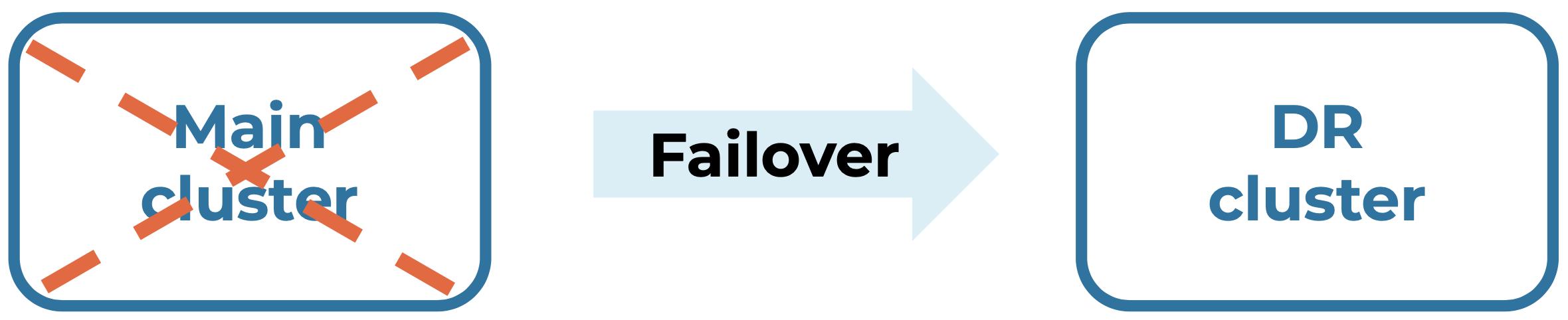 Failover command