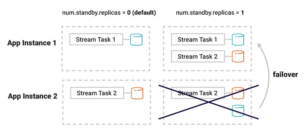 Failover ➝ App Instance 1 | num.standby.replicas = 1