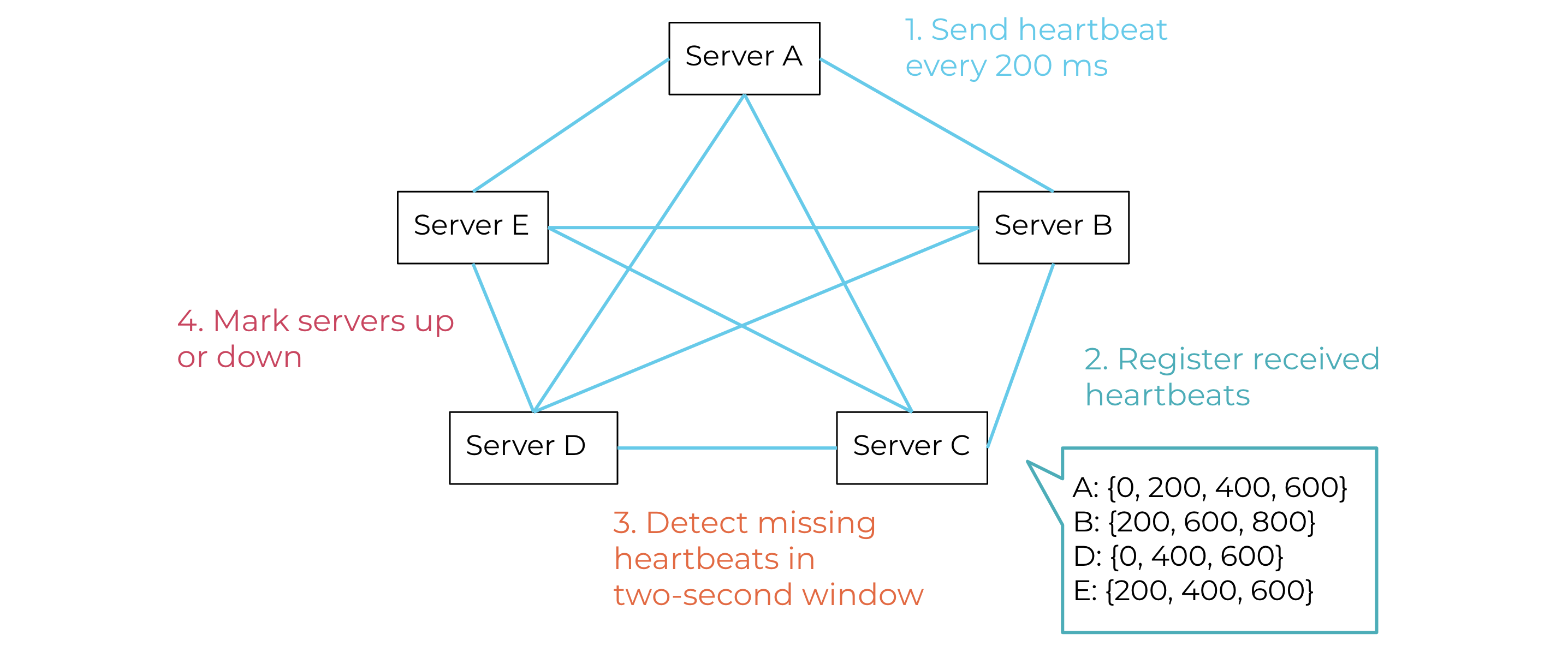 Failure detection: mesh of ksqlDB servers sending and processing heartbeats