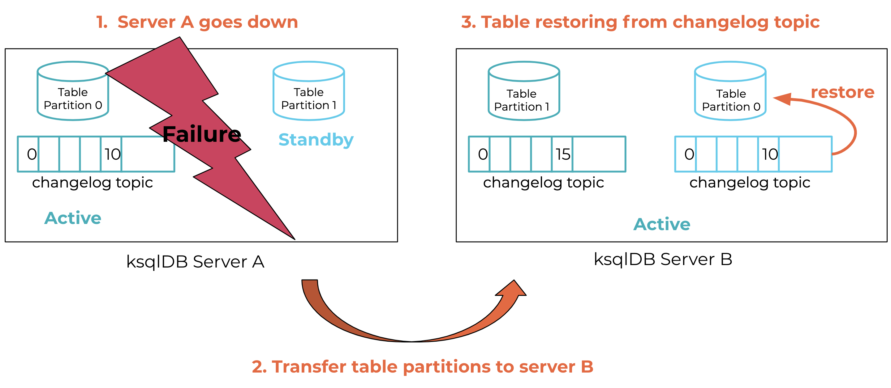 Failure recovery: transfer server A's state to server B