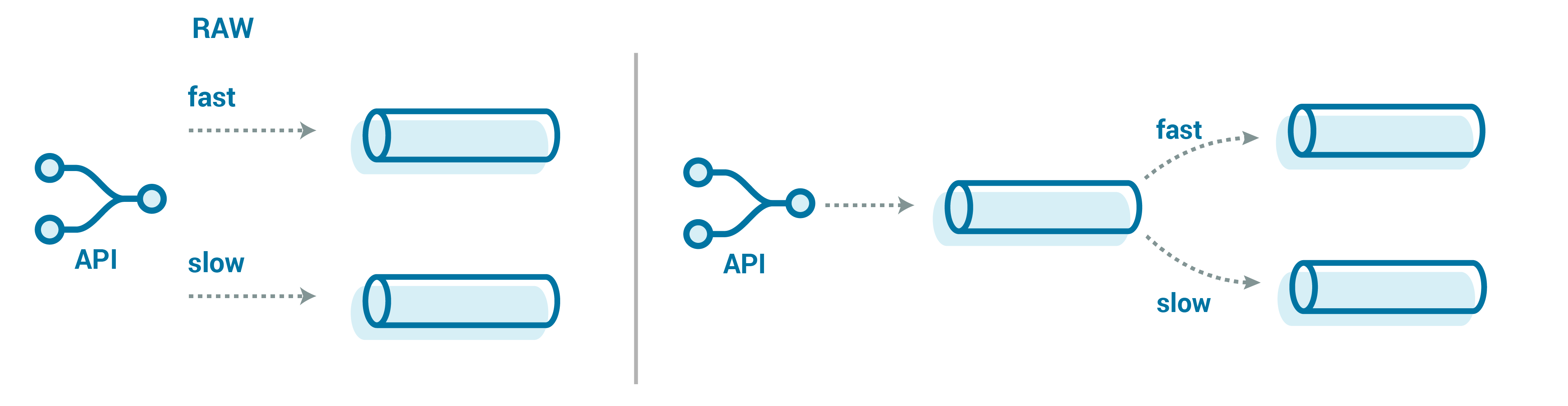 API ➝ Fast | Slow