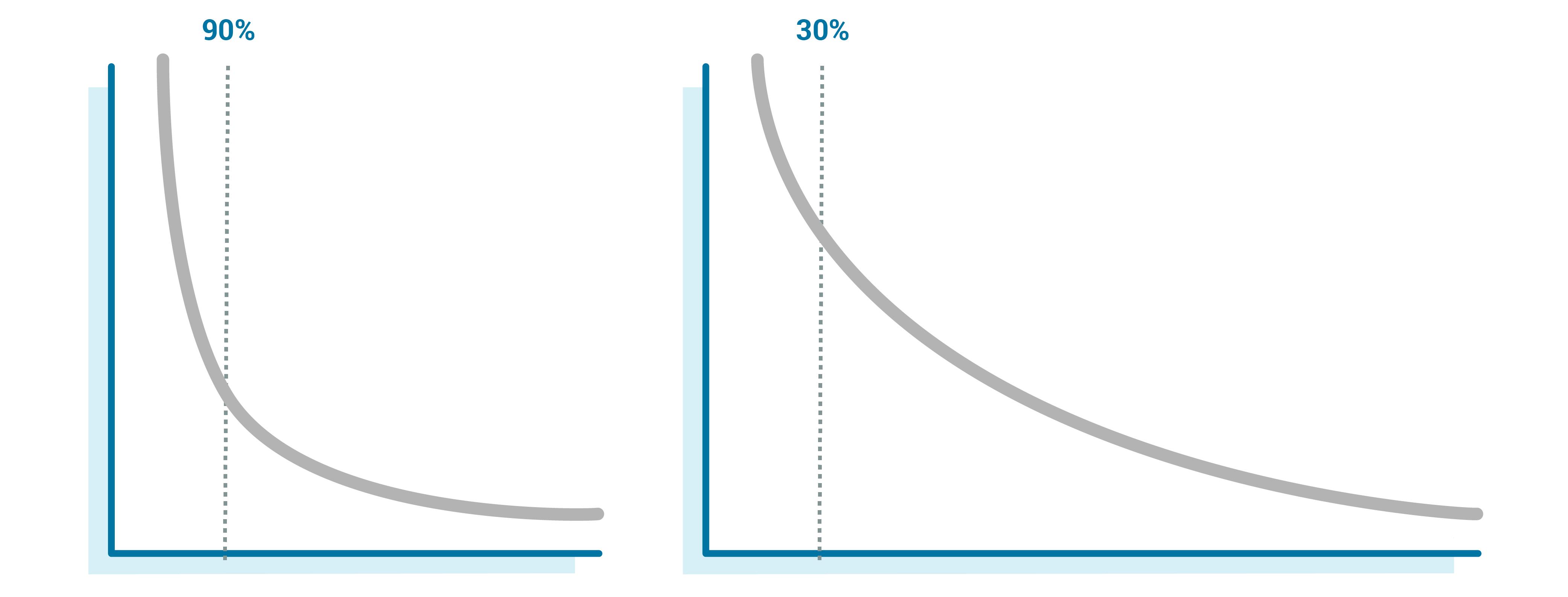 Graph: 90% | 30%