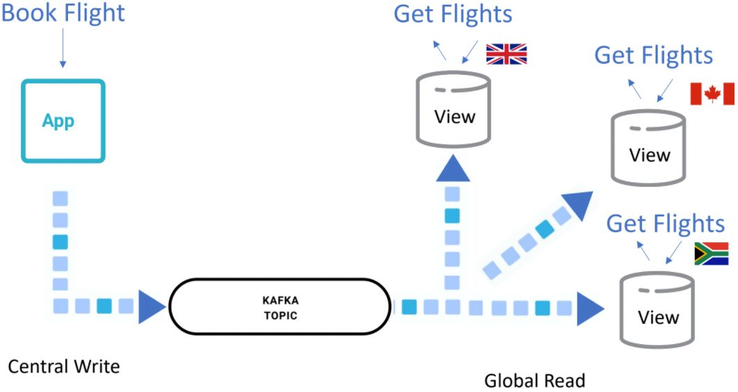 Example of a flight booking system