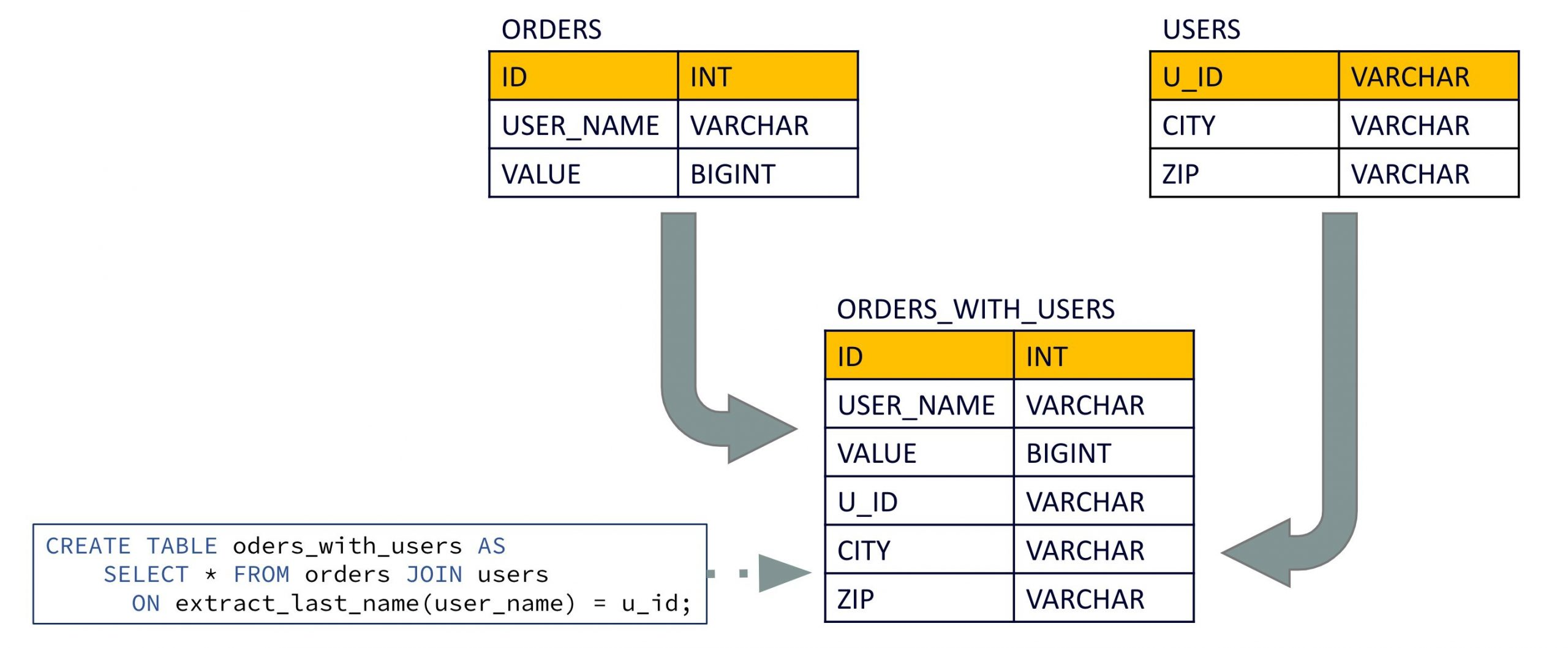 Foreign-key table-table joins