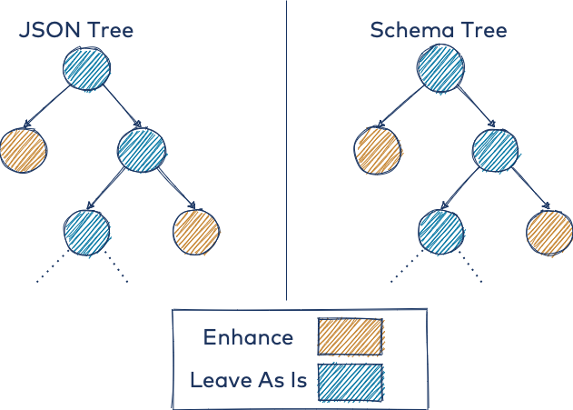 JSON Tree | Schema Tree