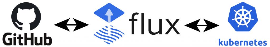 GitHub | Flux | Kubernetes