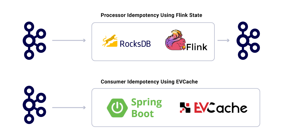 Kafka ➝ Processor Idempotency Using Flink State ➝ Kafka | Kafka ➝ Consumer Idempotency Using EVCache