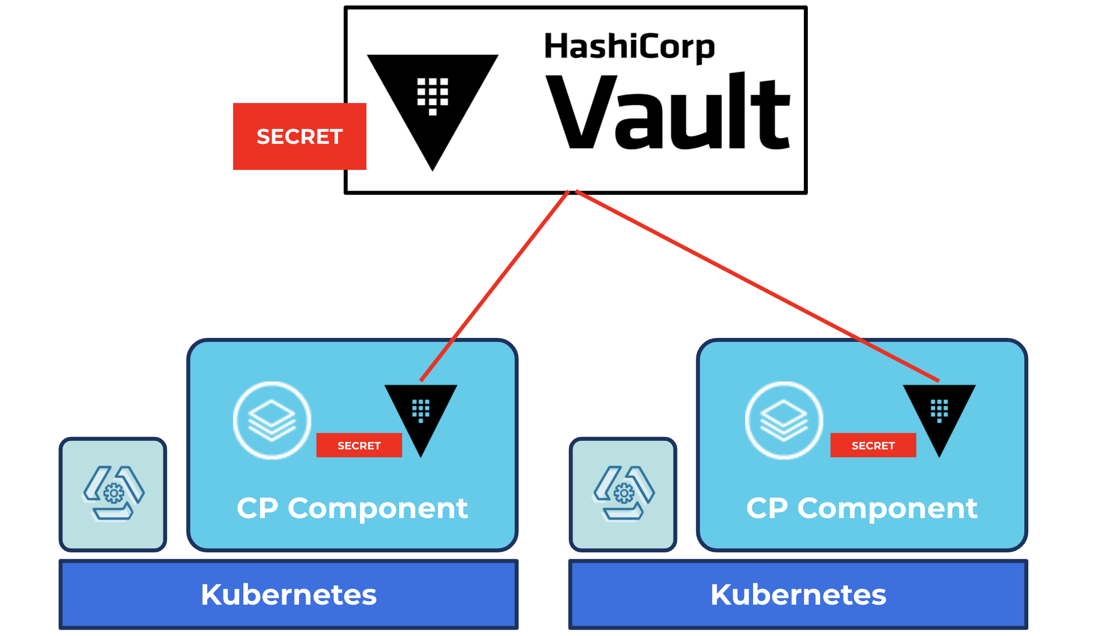 HashiCorp Vault for managing secrets