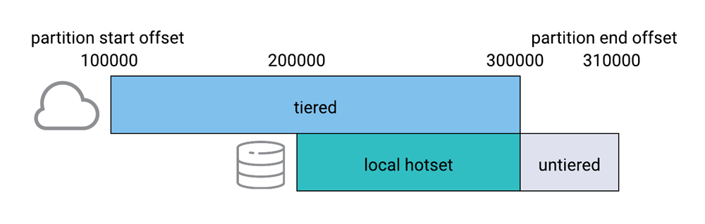 Kafka Partition: Tiered | Local Hotset / Untiered