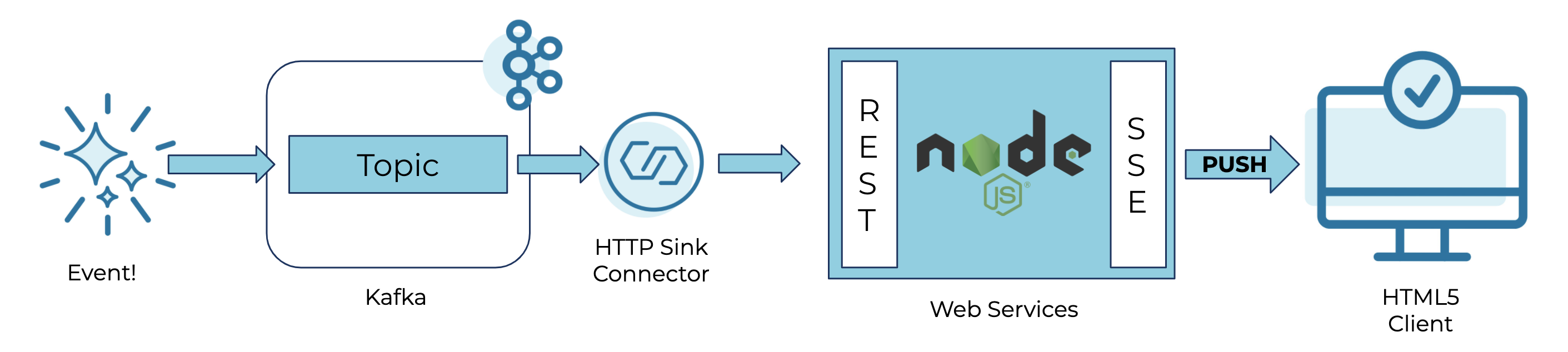 Event! ➝ Kafka ➝ HTTP Sink Connector ➝ Web Services ➝ PUSH ➝ HTML5 Client