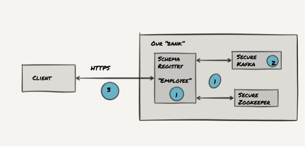 Securing the Confluent Schema Registry for Apache Kafka ®