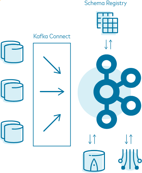 Kafka Connect | Schema Registry | Kafka | ksqlDB | Kafka Streams