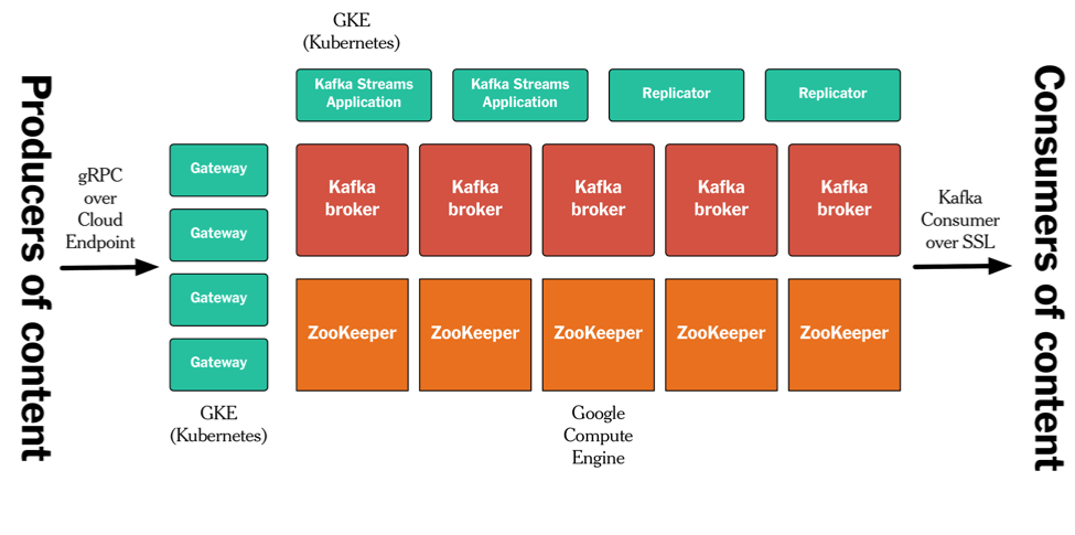 Publishing with Apache Kafka at The New York Times