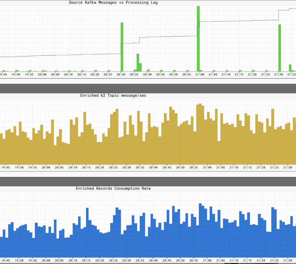 Source Kafka Meesages vs. Processing Log | Enriched k2 Topic Message/Sec | Enriched Records Consumption Rate