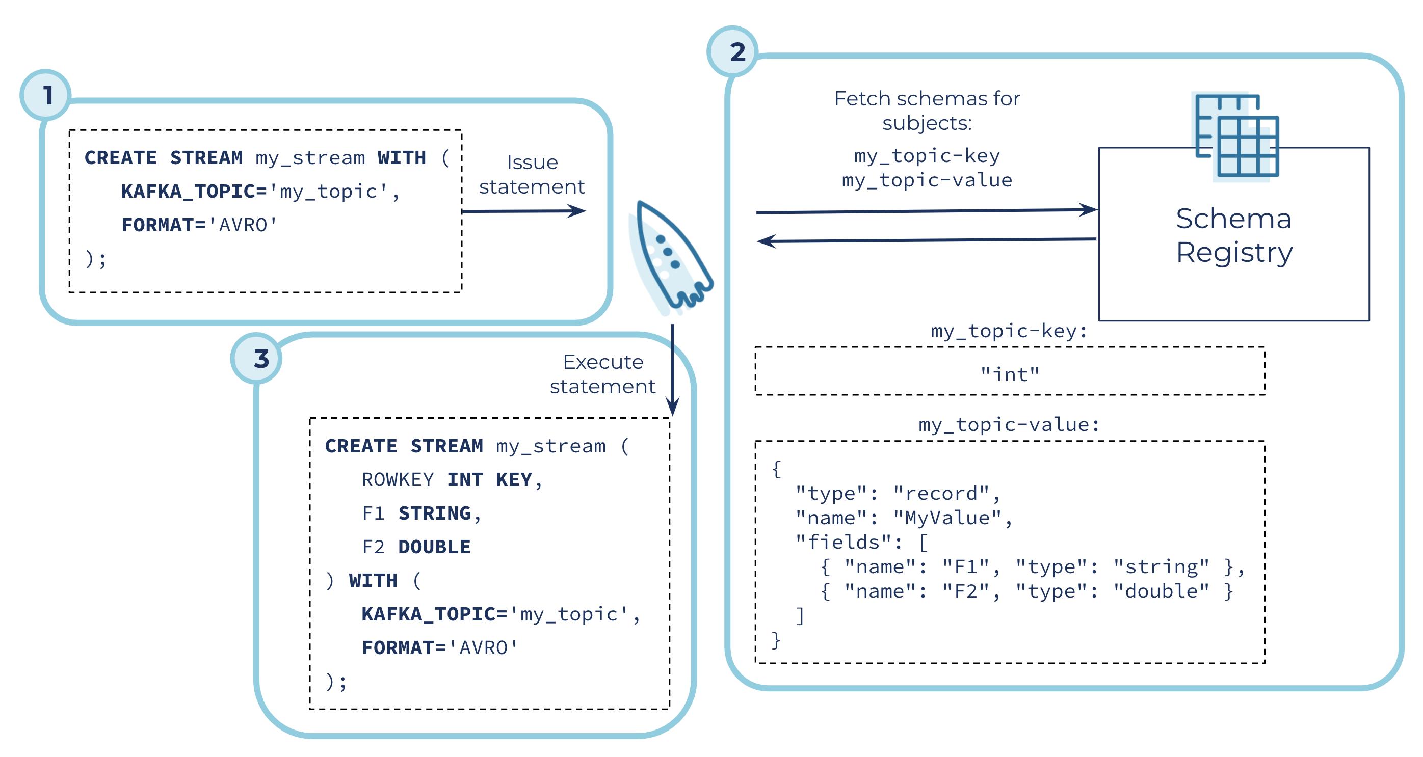 Integration with Confluent Schema Registry