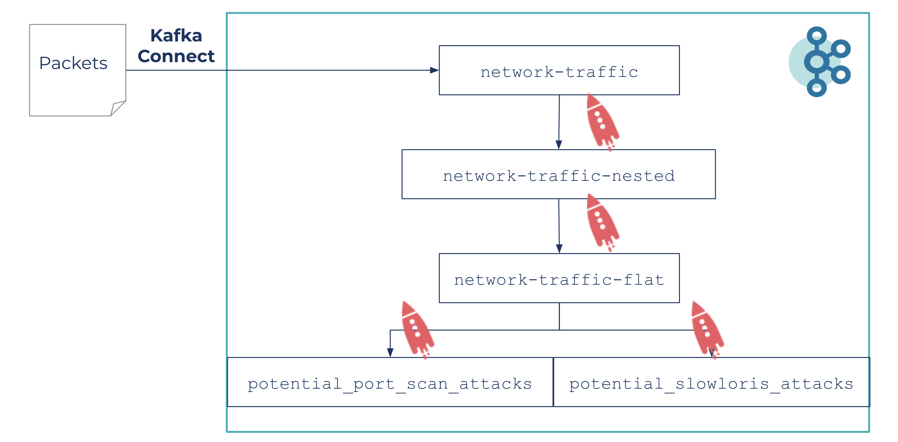 Packets | Kafka Connect | Network Traffic
