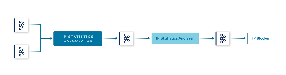 IP Statistics Calculator to Kafka to IP Statistics Analyzer