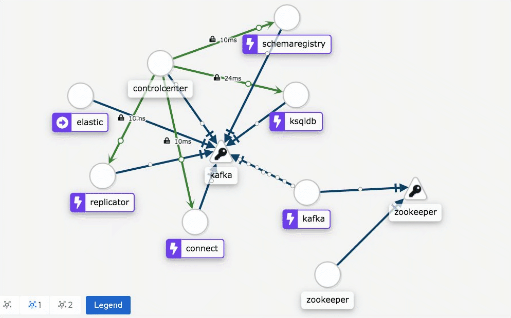 Sneak peak of Istio providing a network communication view for Confluent services