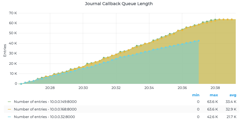Journal Callback Queue Length