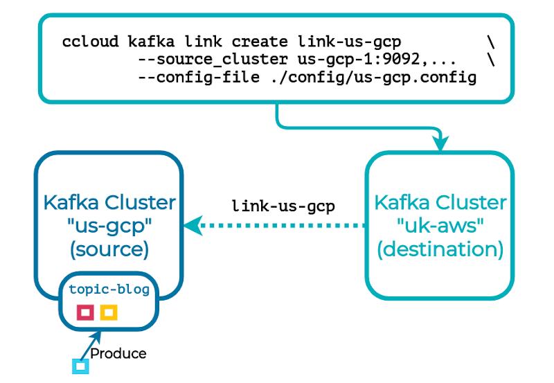 ccloud kafka link create link-us-gcp