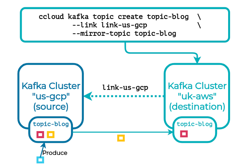 ccloud kafka link create link-us-gcp | link-us-gcp: topic-blog