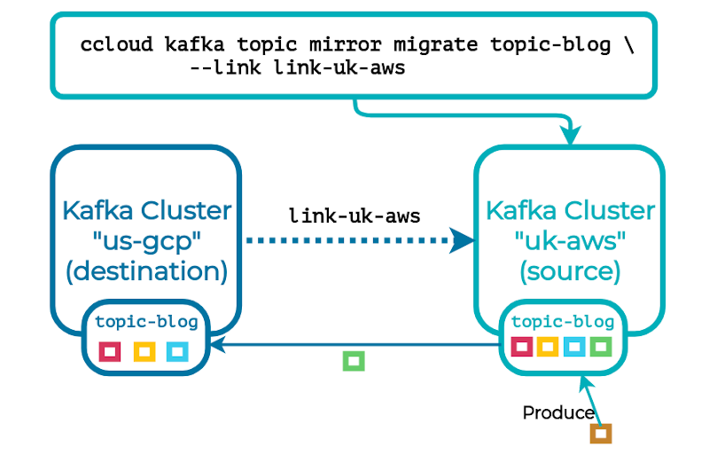 ccloud kafka topic mirror migrate topic-blog | link link-uk-aws