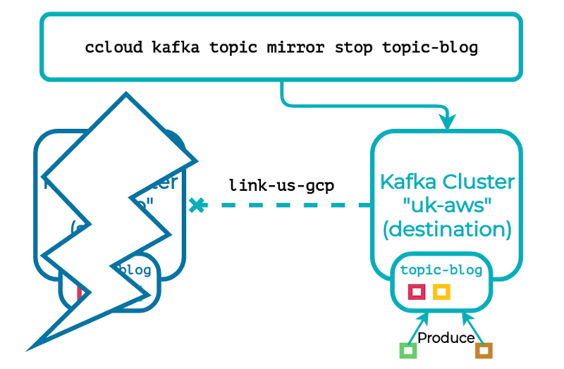 "ccloud kafka topic mirror stop topic-blog | Kafka Cluster ""uk-aws"" (destination)"