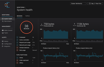 The Blog Post on Monitoring an Apache Kafka Deployment to End Most Blog Posts
