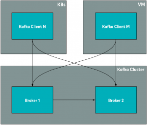 Kafka cluster in Zendesk pod