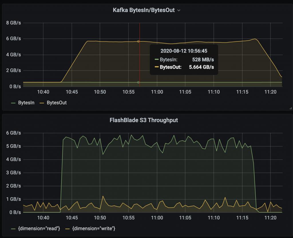 Kafka BytesIn/BytesOut | Flashblade S3 Throughput