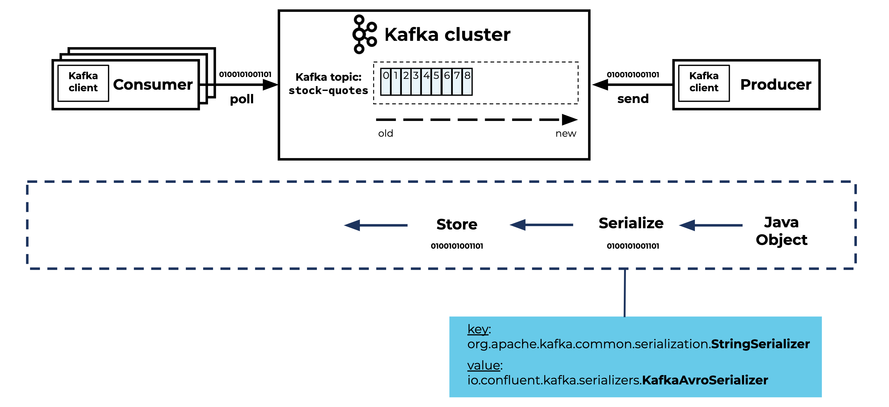Kafka: Java Object ➝ Serialize ➝ Store