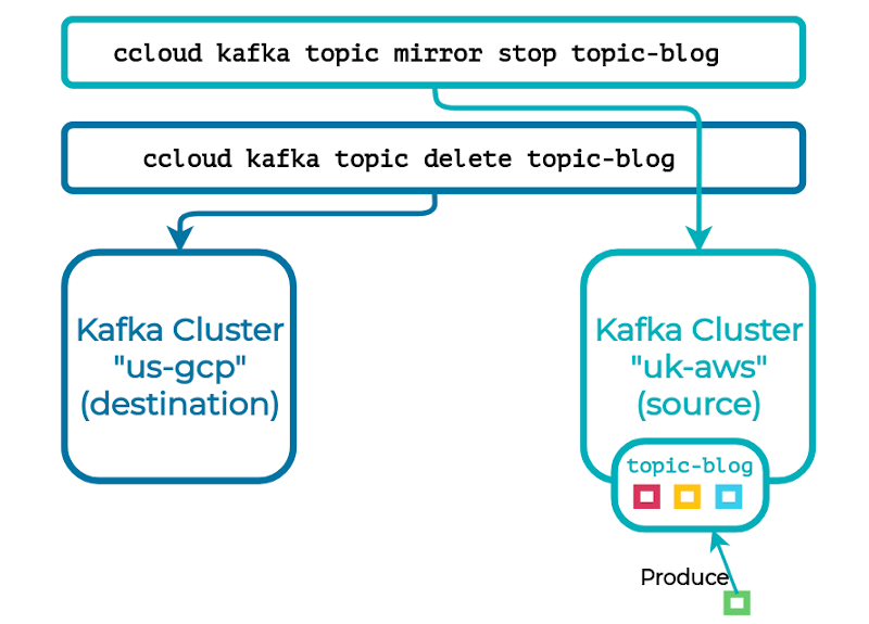 ccloud kafka topic mirror stop topic-blog