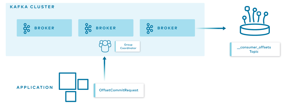 Kafka Cluster | Broker | Application | OffsetCommitRequest