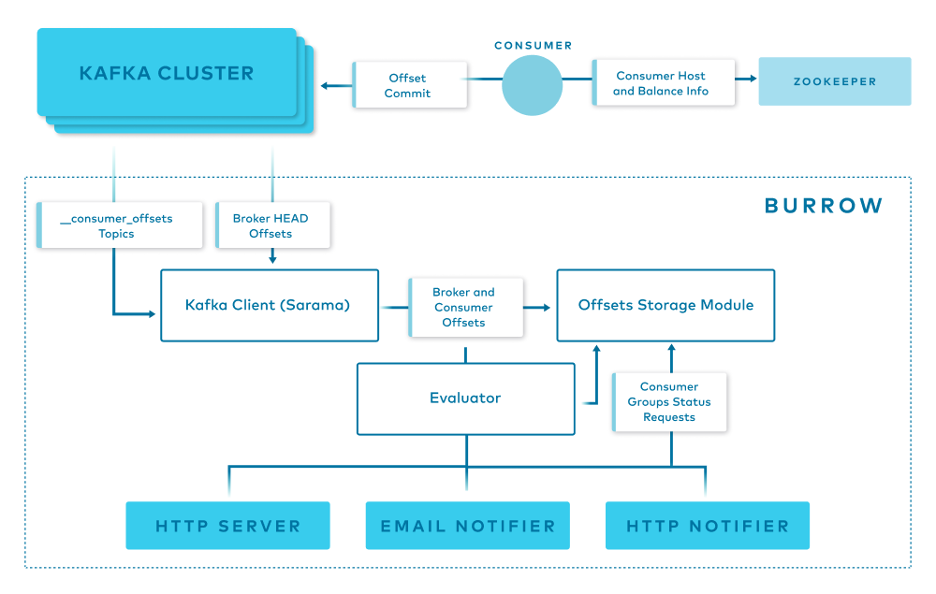 Kafka Cluster   Offset Commit   Zookeeper