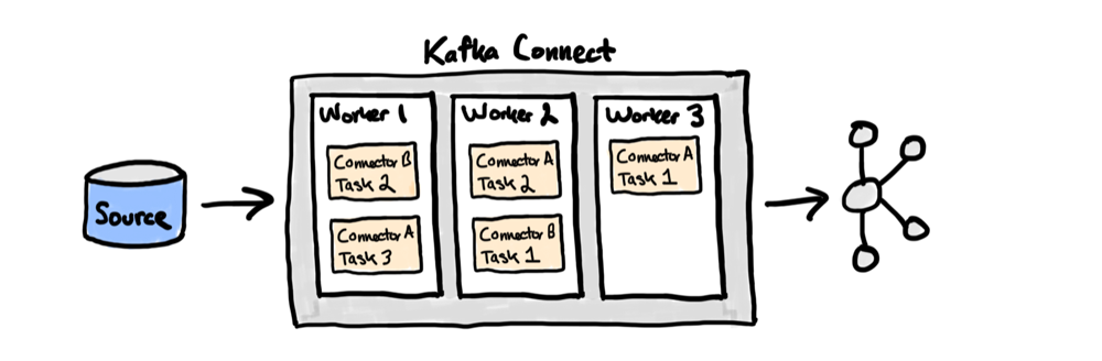 Source ➝ Kafka Connect ➝ Apache Kafka