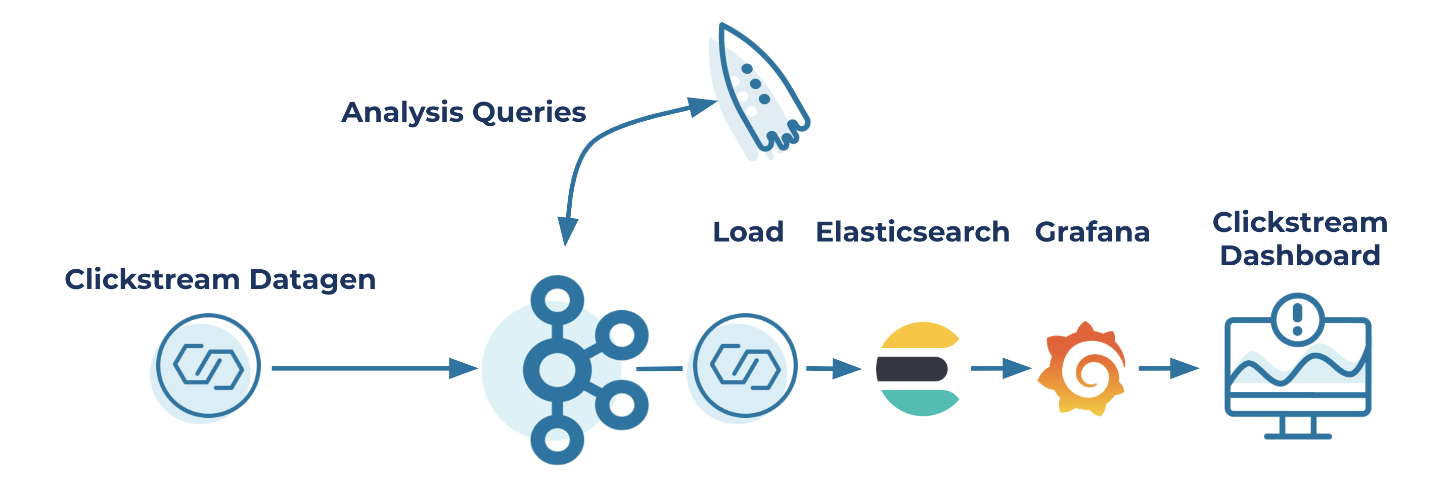 Clickstream Datagen ➝ Kafka | Analysis Queries with ksqlDB ➝ Load ➝ Elasticsearch ➝ Grafana ➝ Clickstream Dashboard
