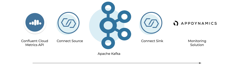 Confluent Cloud Metrics API | Connect Source | Apache Kafka | Connect Sink | Monitoring Solution (AppDynamics)