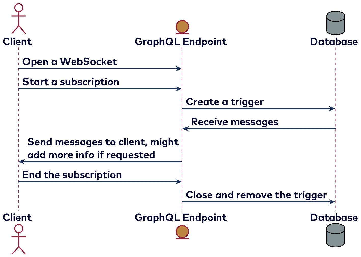 Implementing subscriptions by creating a Kafka consumer for each subscription started