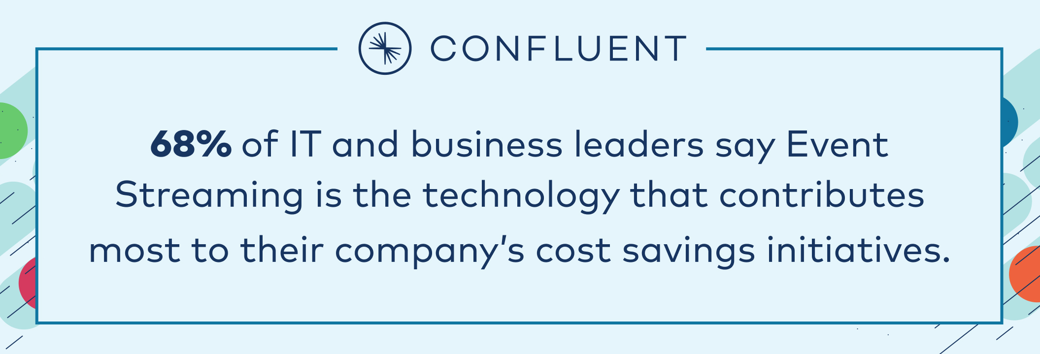 68% of IT and business leaders say event streaming is the technology that contributes most to their company's cost savings initiatives.