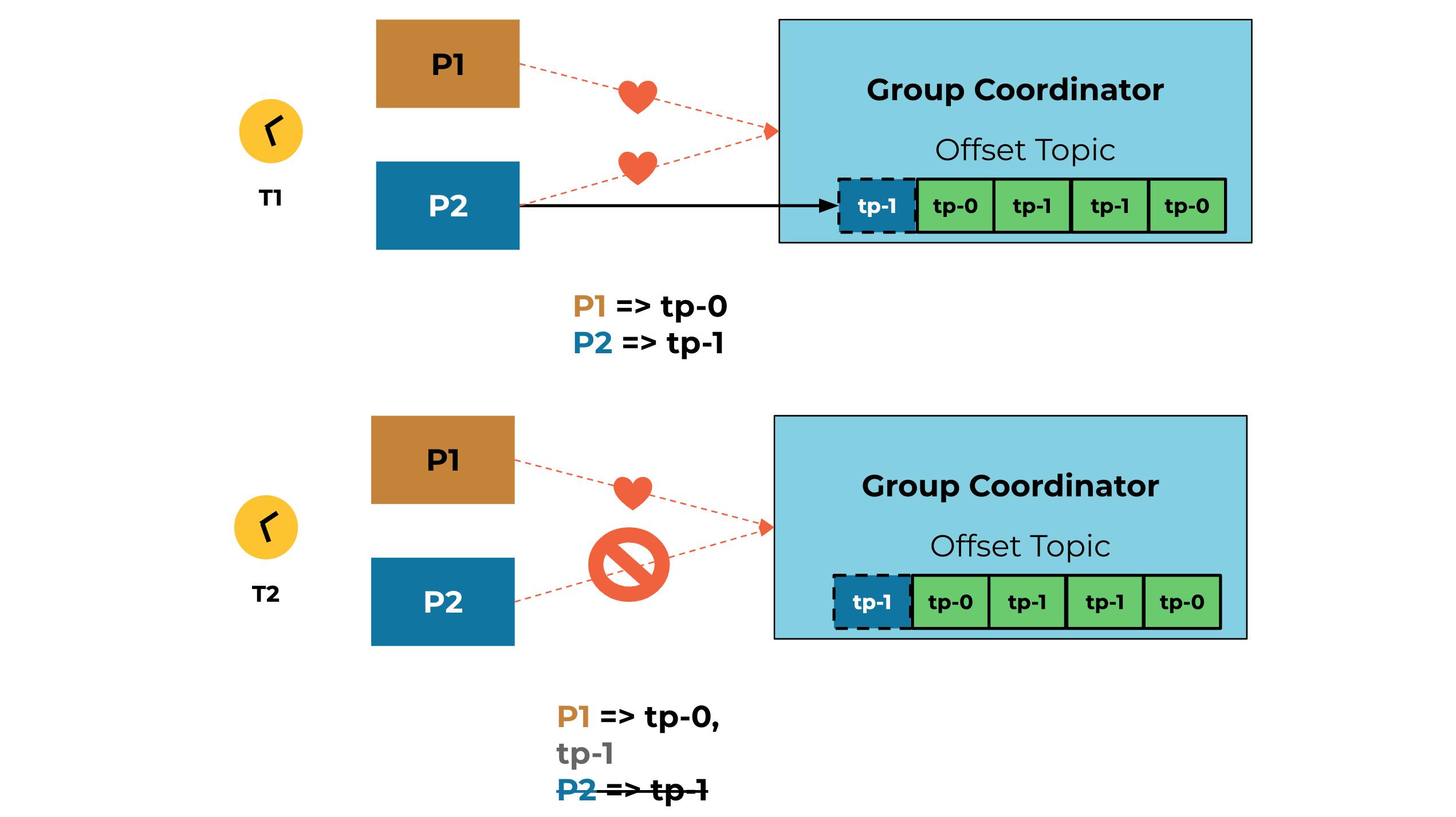 Group Coordinator   Offset Topic
