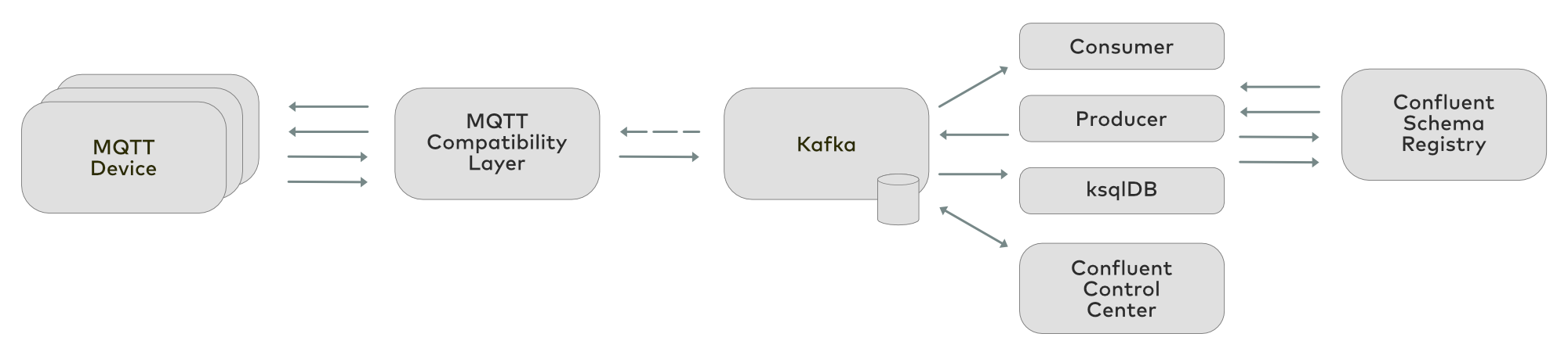 MQTT and Apache Kafka