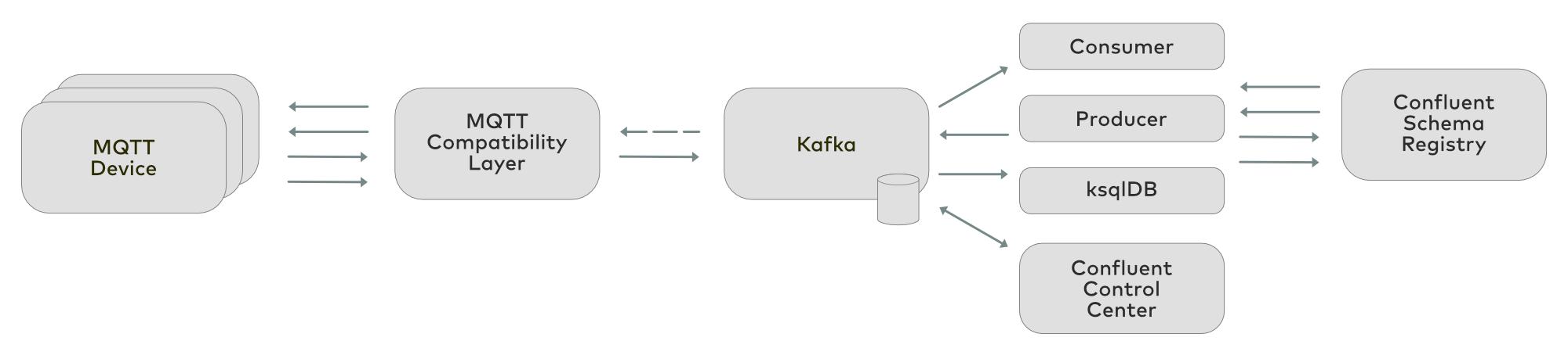 MQTT and Apache Kafka